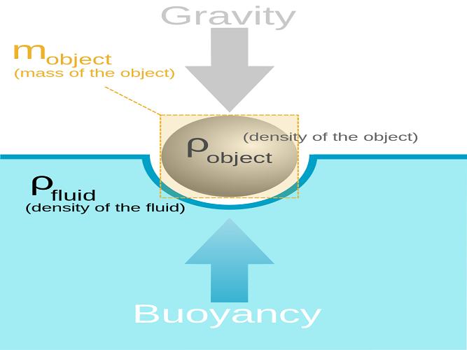 buoyancy control